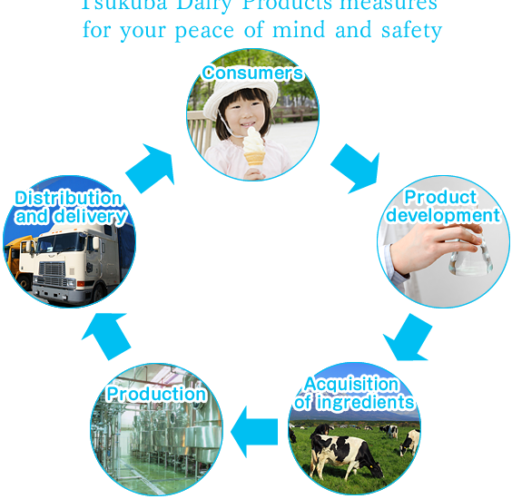 Tsukuba Dairy Products' measures for your peace of mind and safety